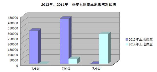2014年一季度太原市土地市场分析